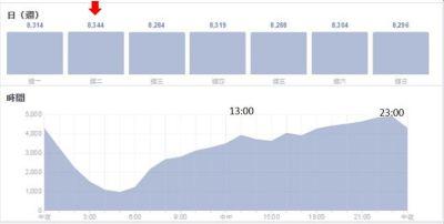 什麼是FB臉書發文最佳的時機1 什麼是FB臉書發文最佳的時機