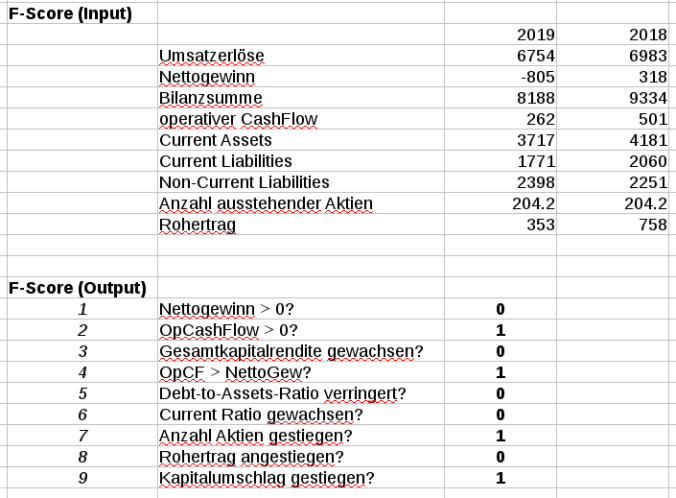F-ScoreTabelle Südzucker AG