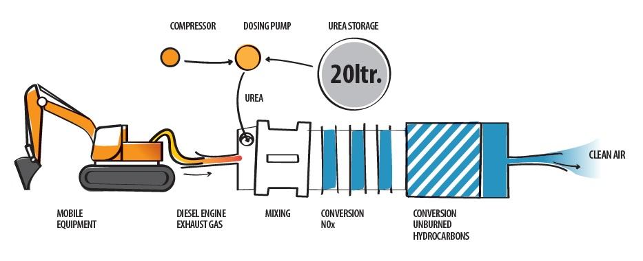 NoNOx stikstoffilter voor mobiel materieel