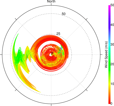 Wind profiles at each infrasound station in the Transportable Array (currently on the US East Coast). Ground surface is at the center of the plot, the top of the stratosphere is at the outer radius. Wind magnitudes are denoted by color, and azimuth by position around the circle.