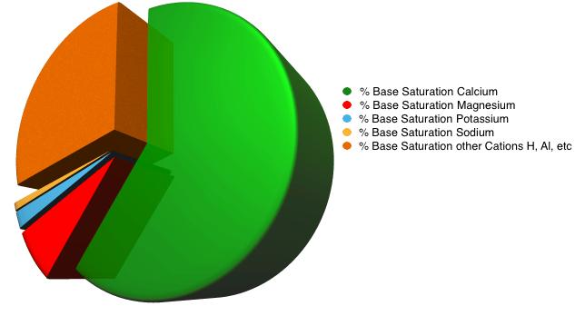 green soil analysis