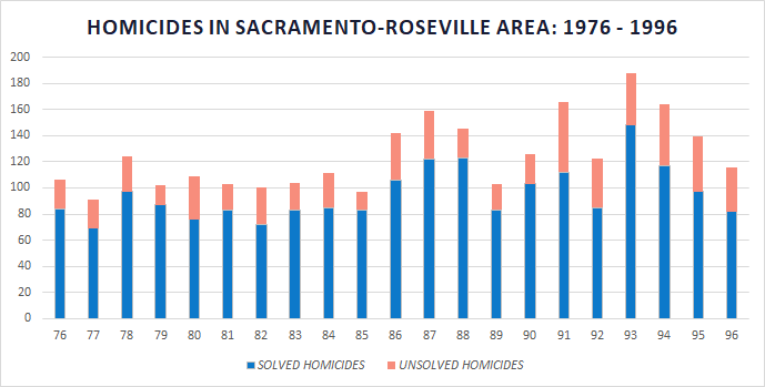 unsolved homicides in sac-roseville for 76 to 96