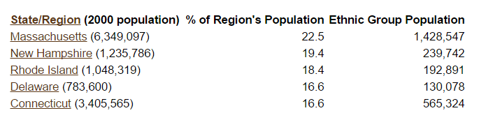 Irish populations of states