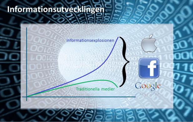 Informationsutveckling,_mediedöd