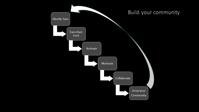 Build your Community