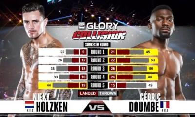 Cedric DOUMBE vs Nieky HOLZKEN - Full Fight Video - GLORY COLLISION