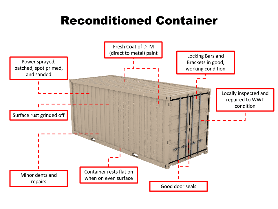 Reconditioned Container Features