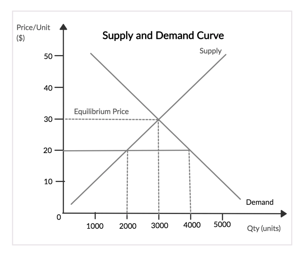 Supply And Demand Curve Chart