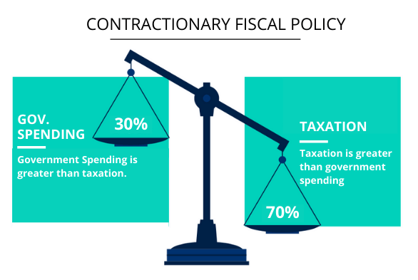 Fiscal Policy inIndia
