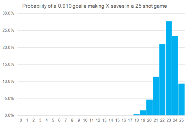When you can tell your goalie isn't a starter, and Mikko Koskinen – Part I