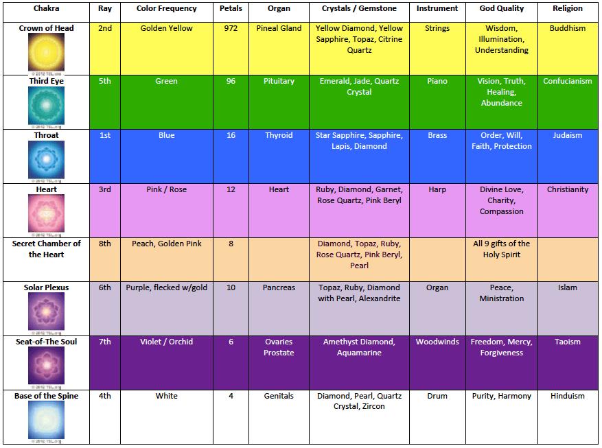 Chakra Colours Chart Frodofullring