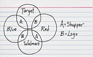 Target v Walmart