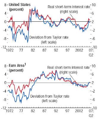 8db6385023 ... che ci mostra l'evoluzione dei tassi reali a breve negli Usa e nella  zona euro (linea rossa) e la deviazione da quella condizione di neutralità  della ...