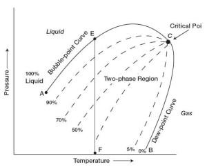 Petroleum Engineering: PressureTemperature Diagram
