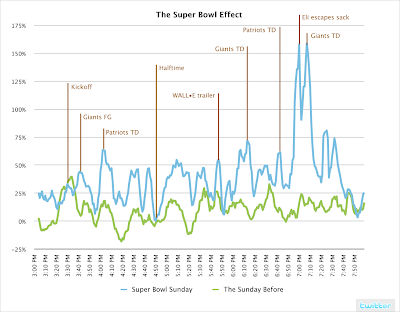 Linea azul, super Bowl. Linea verde, el domingo anterior