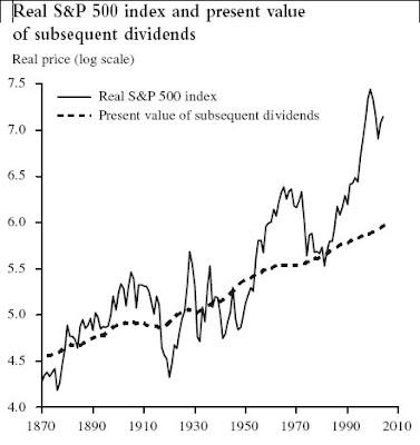 962493c691 La rappresentazione grafica di questo calcolo, applicata all'S&P 500, è  stata pubblicata in questi giorni in uno studio della Federal Reserve di  San ...