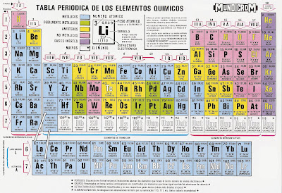 Tabla periodica walter actualizada gallery periodic table and tabla periodica walter actualizada gallery periodic table and tabla periodica completa walter image collections periodic table urtaz Images