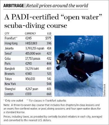 PADI open water class price comparison worldwide chart