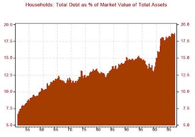 85086dd778 Lo vediamo nel seguente grafico di Northern Trust, che mette in relazione  l'indebitamento totale con il valore di mercato degli asset delle famiglie: