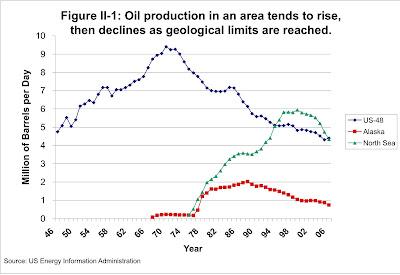 Oil Production, US- 48, Alaska, North Sea