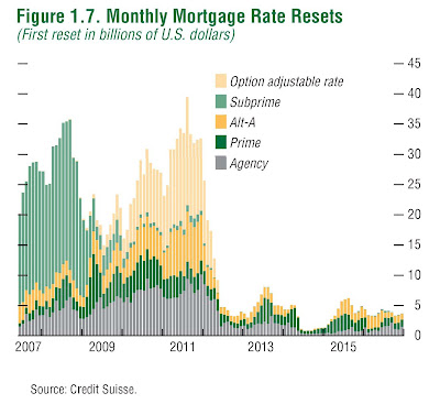 When and how many ARM mortgages will reset (2007-2015)