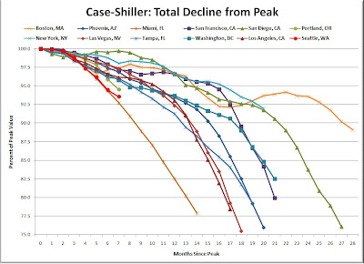 Case-Shiller - Total Decline From the Peak
