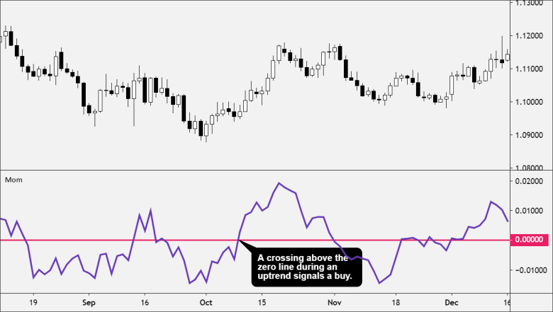 Momentum indicator signals a buy