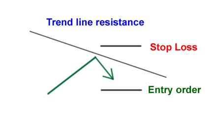 Bounce của đường xu hướng |  Làm thế nào để giao dịch hỗ trợ và kháng cự trong ngoại hối