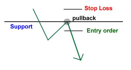 Cách bảo thủ của giao dịch phá vỡ hỗ trợ và kháng cự: Đợi cho pullback