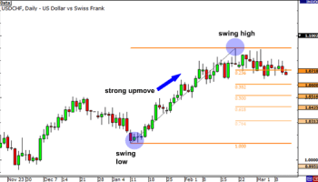 A Closer Look At Price Action Event Zones And Support