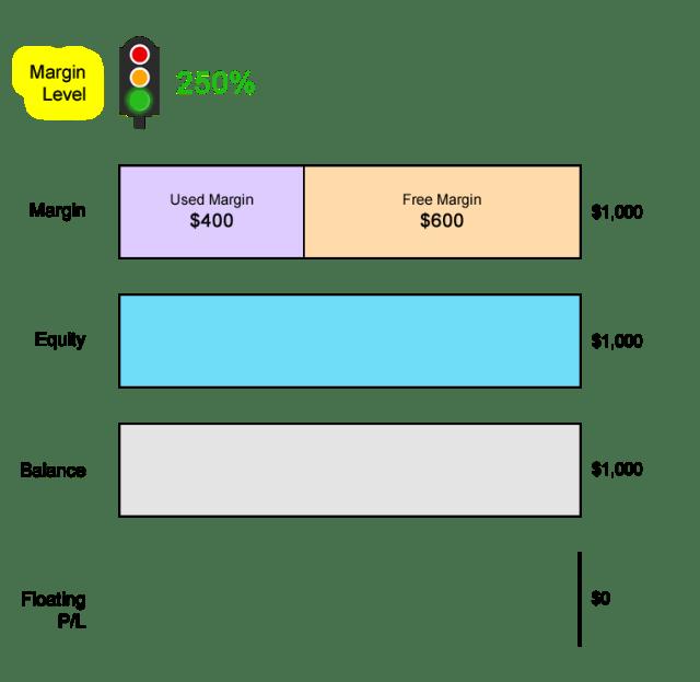 Mức ký quỹ
