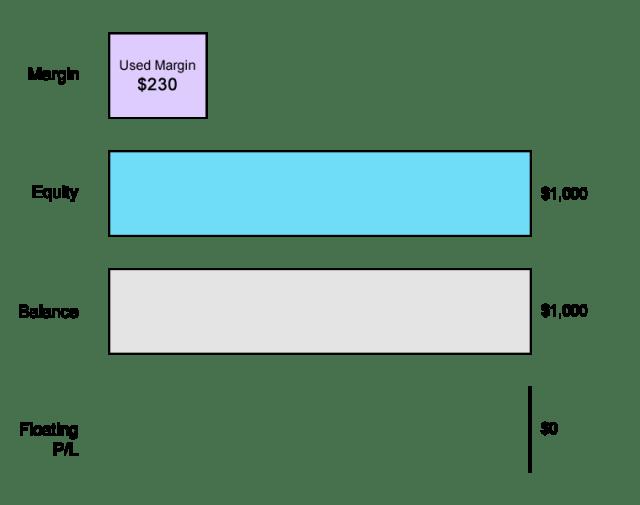 Ví dụ về vốn chủ sở hữu