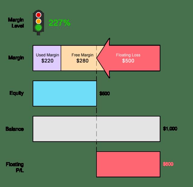 Tính toán lại số tiền ký quỹ bắt buộc