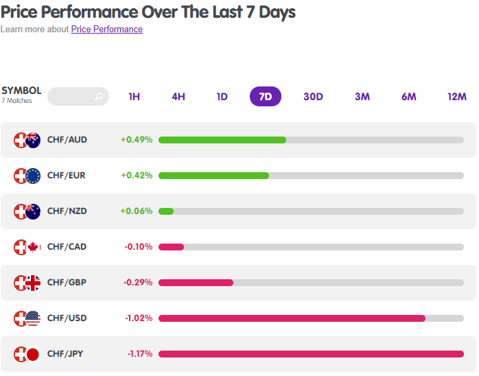 CHF Forex Pairs Performance from MarketMilk