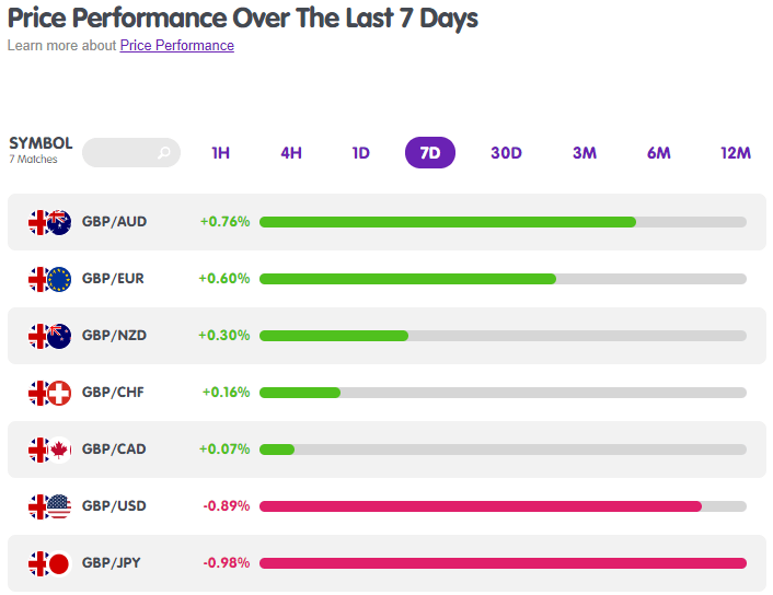 GBP Forex Pairs Performance from MarketMilk