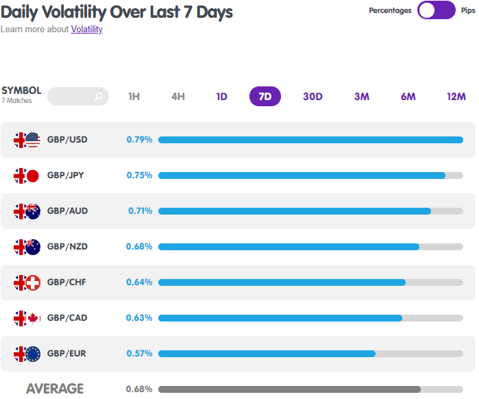 GBP Forex Pairs Volatility from MarketMilk