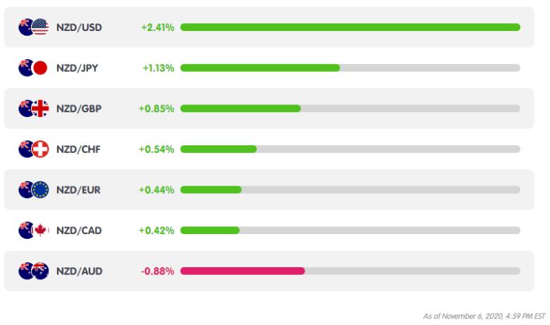NZD Weekly Performance from MarketMilk