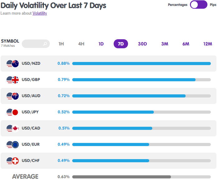 USD Forex Pairs Volatility from MarketMilk
