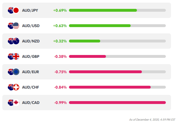 AUD Weekly Performance from MarketMilk