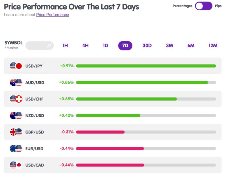 Major Forex Pairs Price Performance from MarketMilk