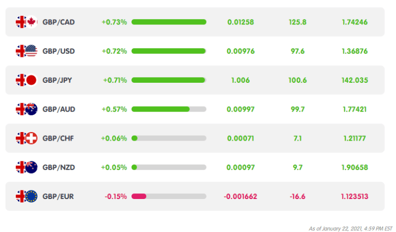 GBP Weekly Performance from MarketMilk
