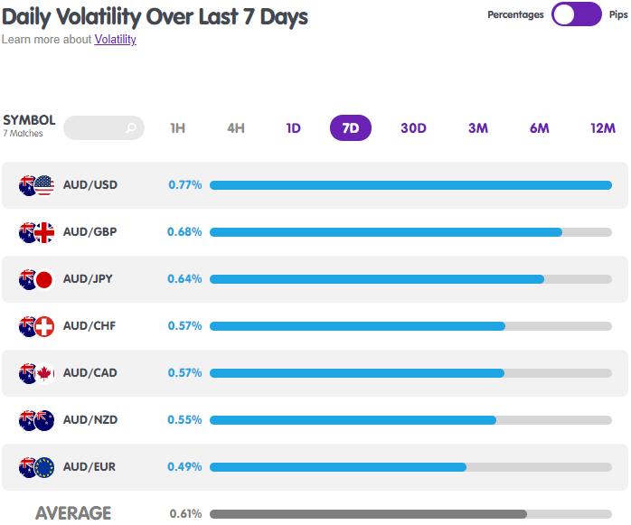 AUD Forex Pairs Volatility from MarketMilk