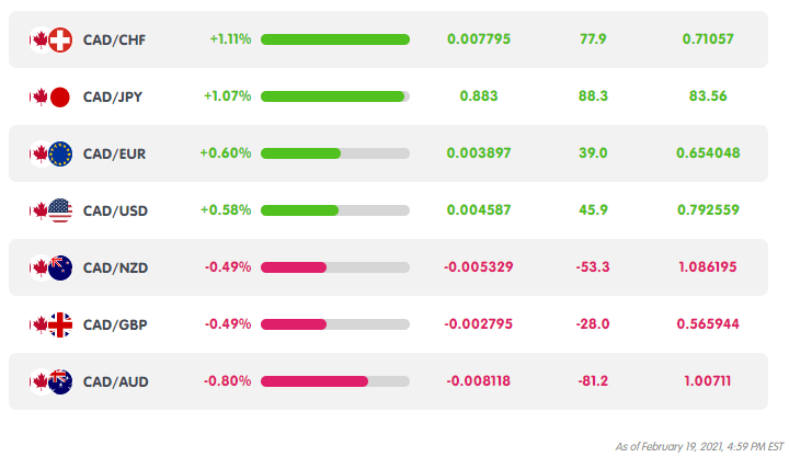 CAD Weekly Performance from MarketMilk