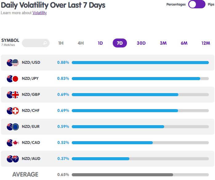 NZD Forex Pairs Volatility from MarketMilk