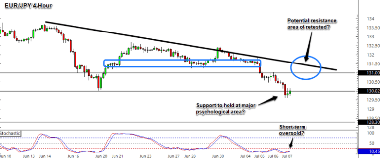 EUR/JPY 4-Hour Forex Chart