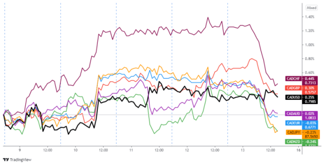 CAD pair overlay: 1-hour currency chart