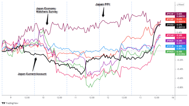 Inverted JPY pair overlay: 1-hour currency chart