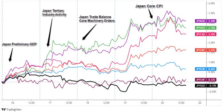 Superposición del par JPY inverso: Gráfico de Forex de 1 hora