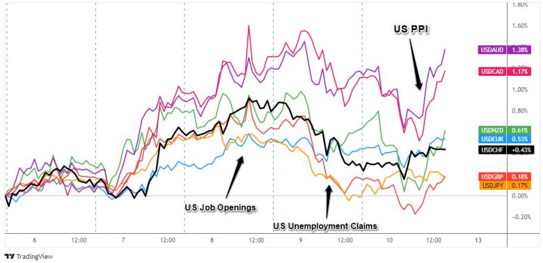 Superposición de pares USD: Gráfico de divisas de 1 hora