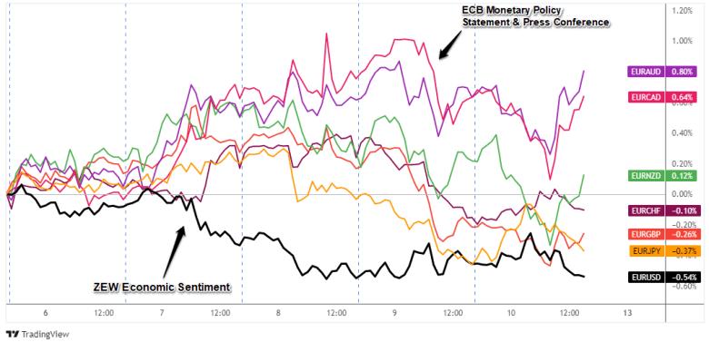 Superposición de pares EUR: Gráfico de divisas de 1 hora